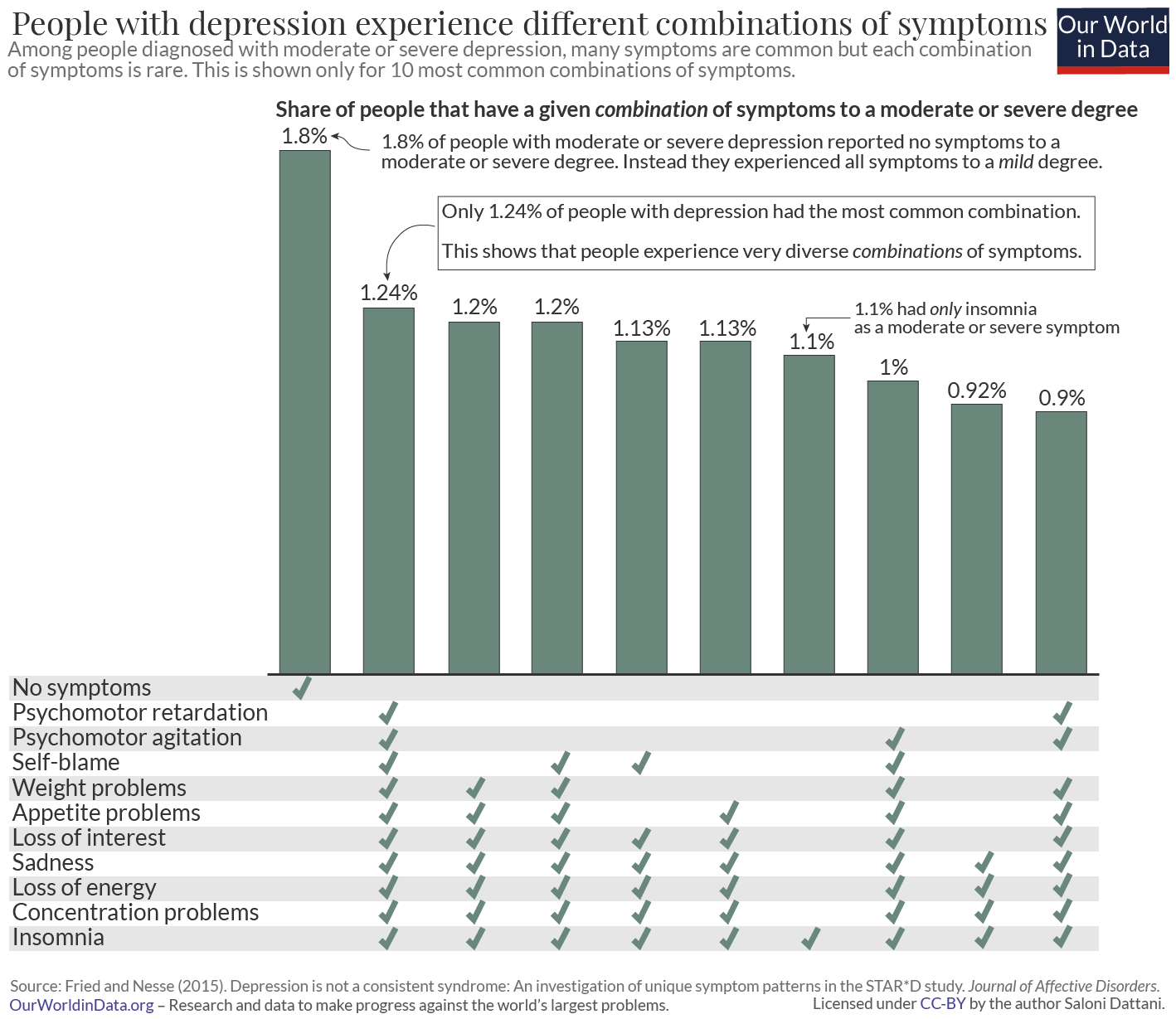 Depression symptoms profile