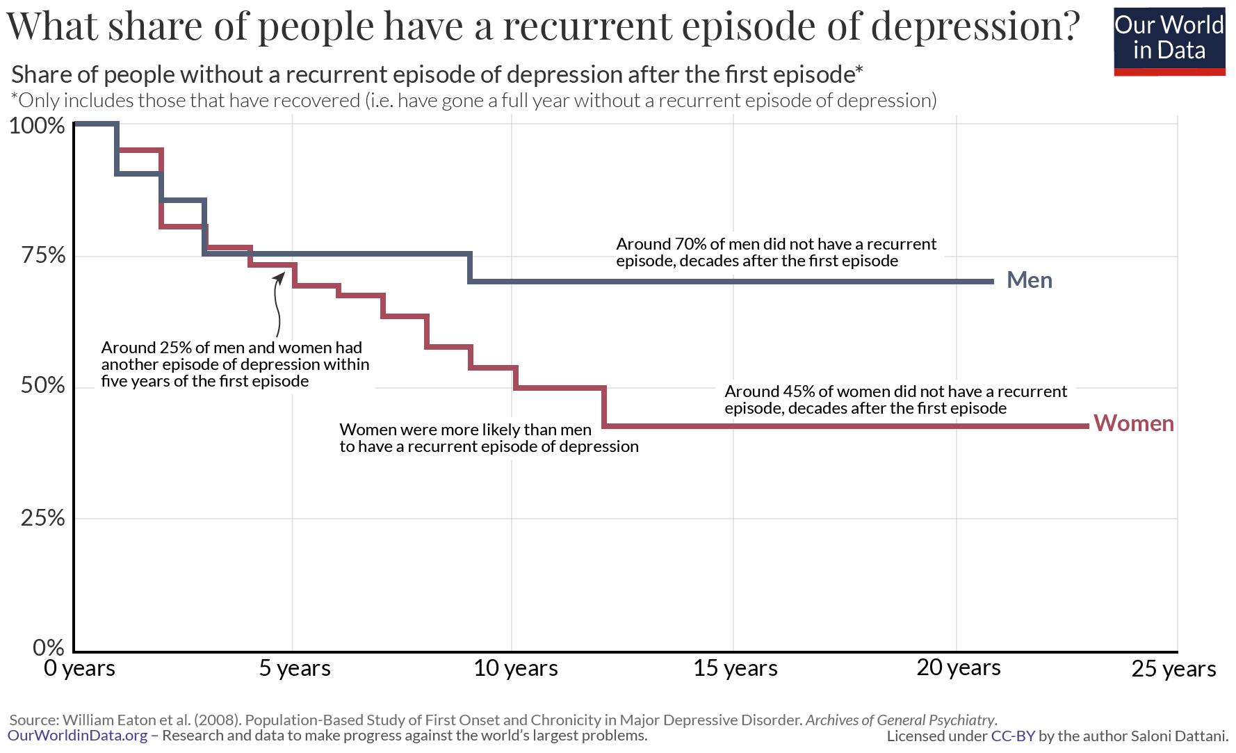 Time of recurrent depression episodes