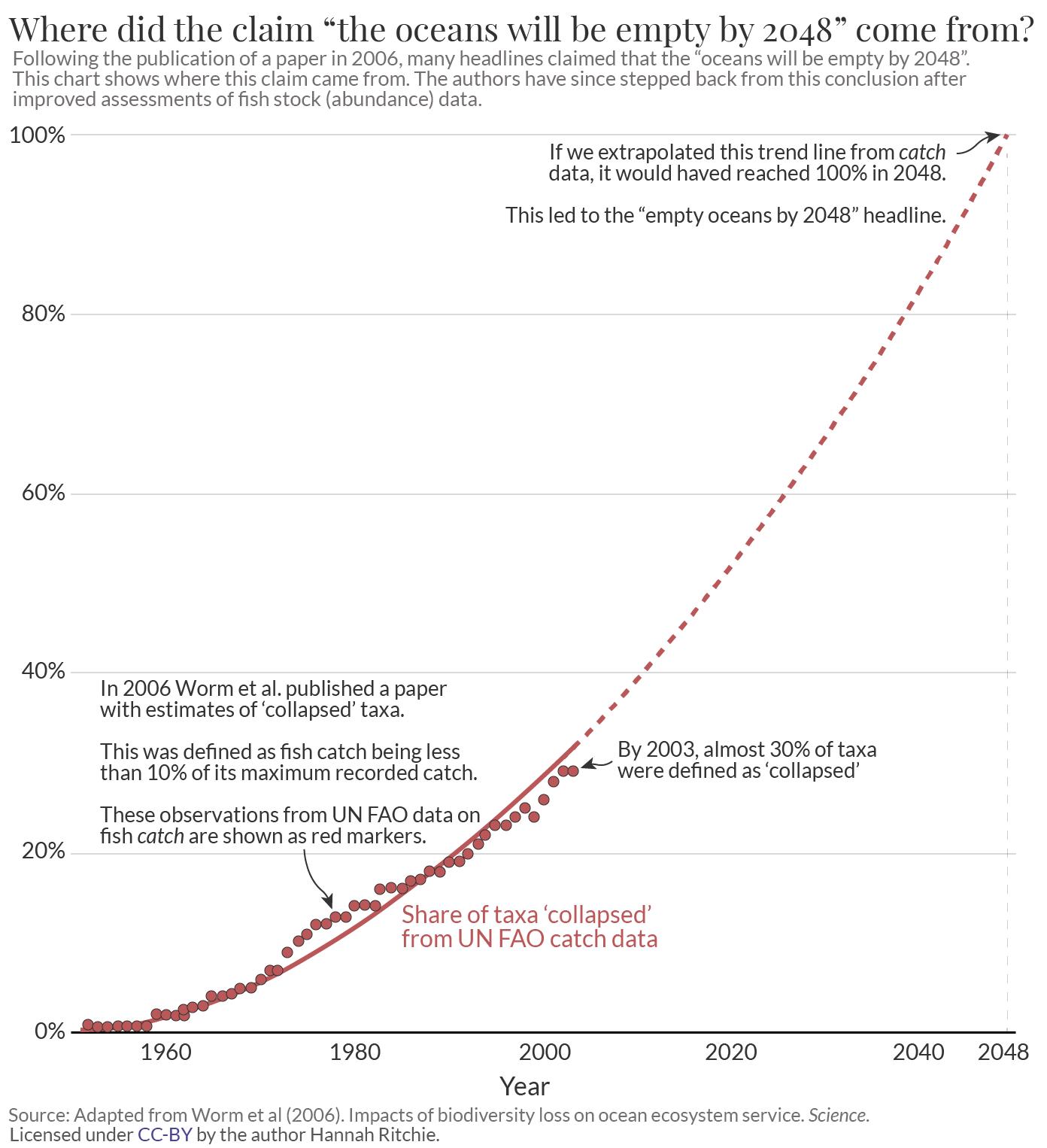 Empty oceans by 2048 – original