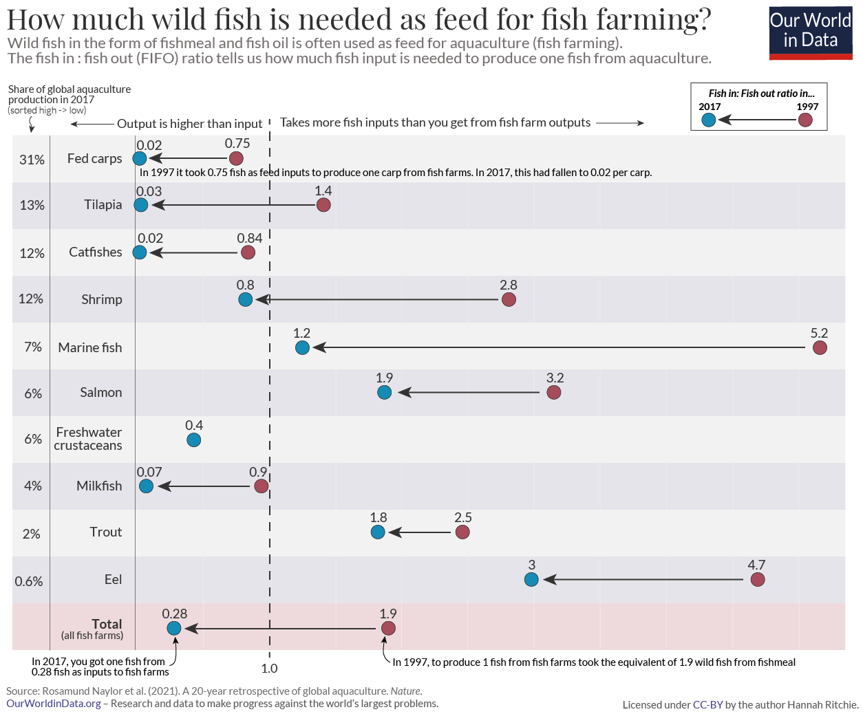 Fish in fish out ratios