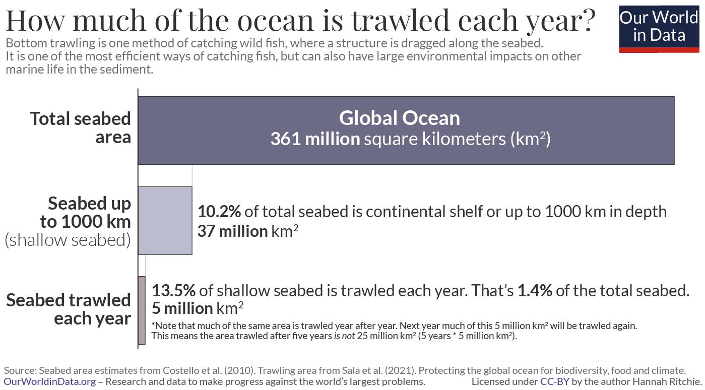 Seabed area trawled