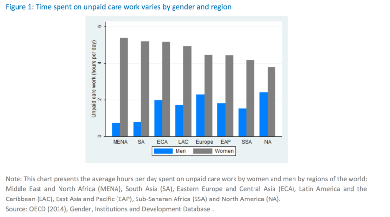 Time spent on unpaid care work varies by gender region oecd